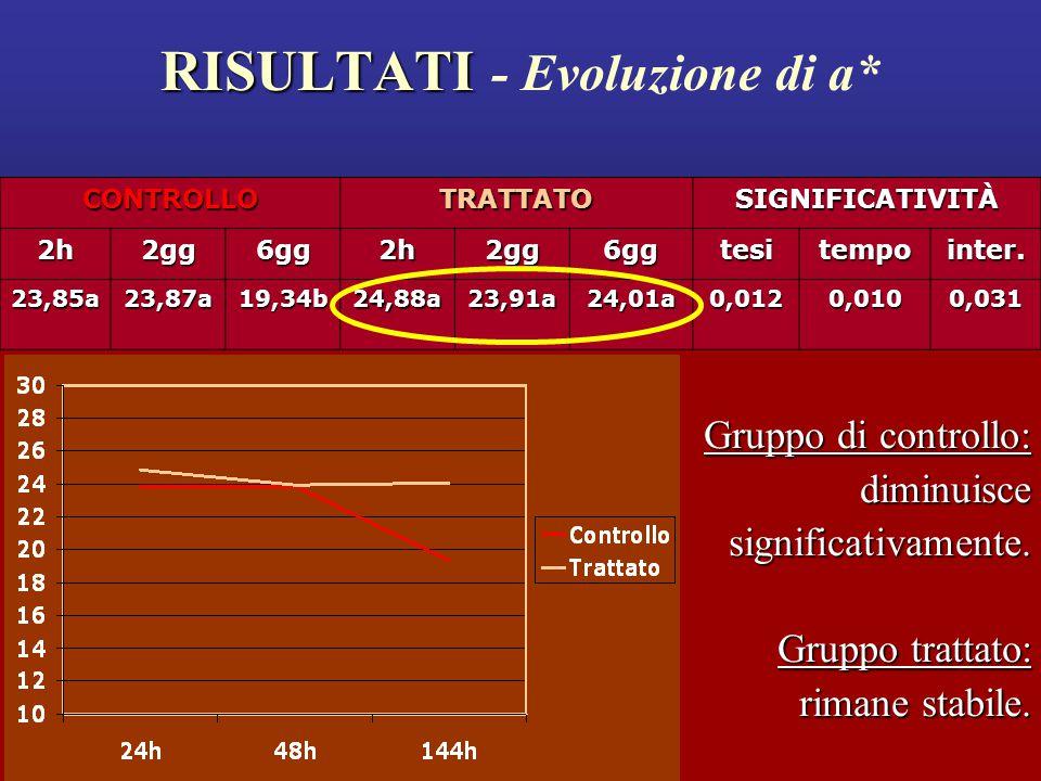 RISULTATI - Evoluzione di a*
