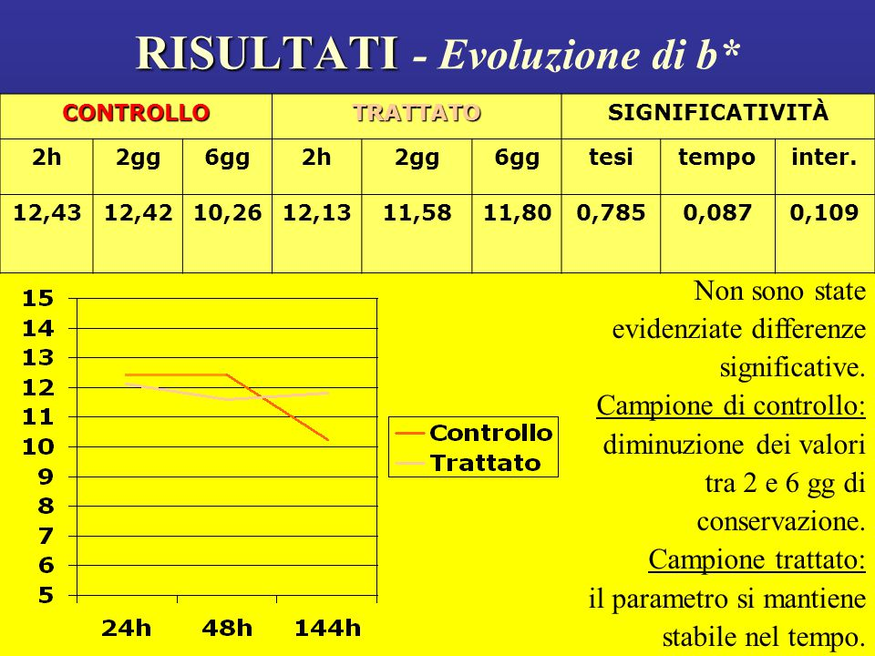 RISULTATI - Evoluzione di b*