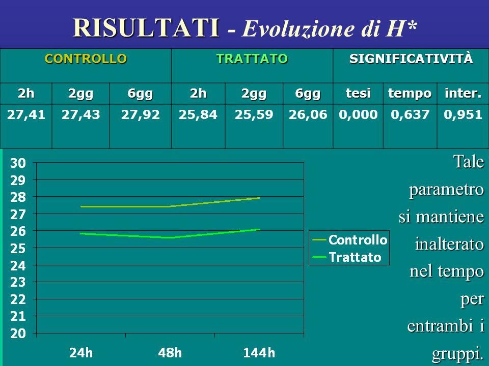 RISULTATI - Evoluzione di H*