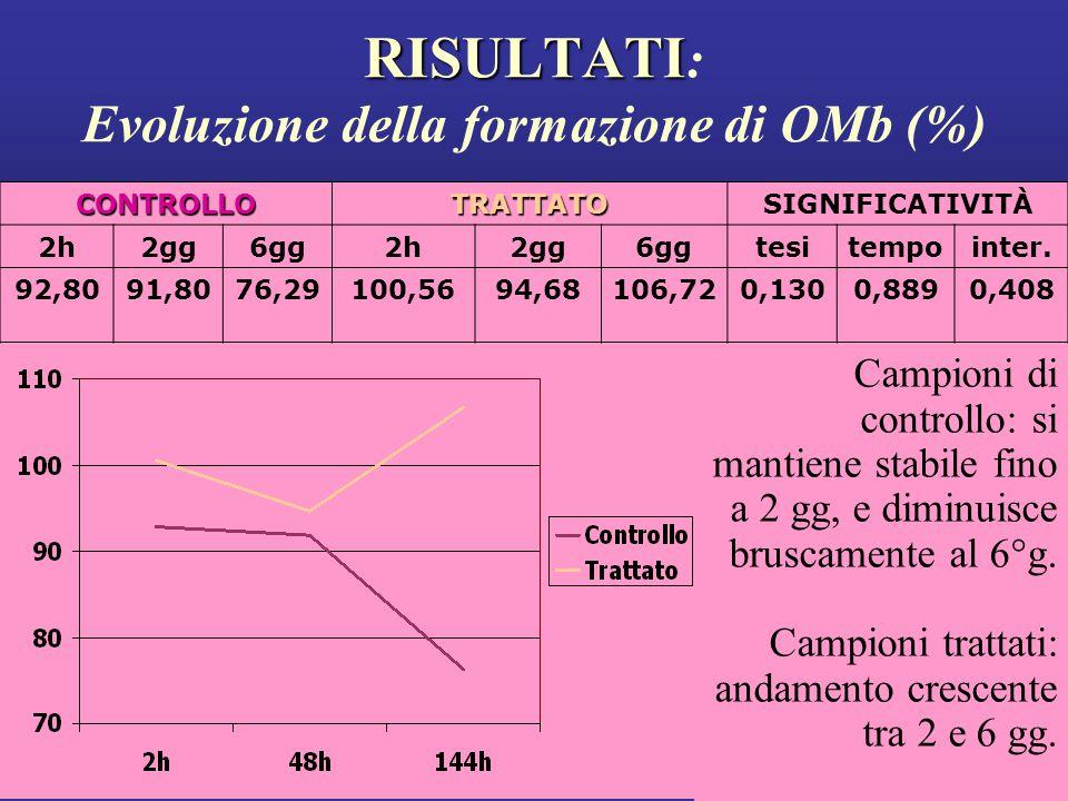 RISULTATI: Evoluzione della formazione di OMb (%)