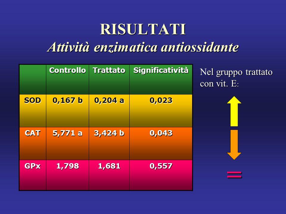 RISULTATI Attività enzimatica antiossidante