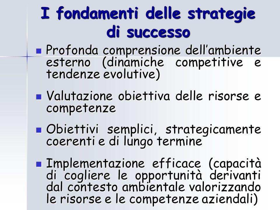 I fondamenti delle strategie di successo