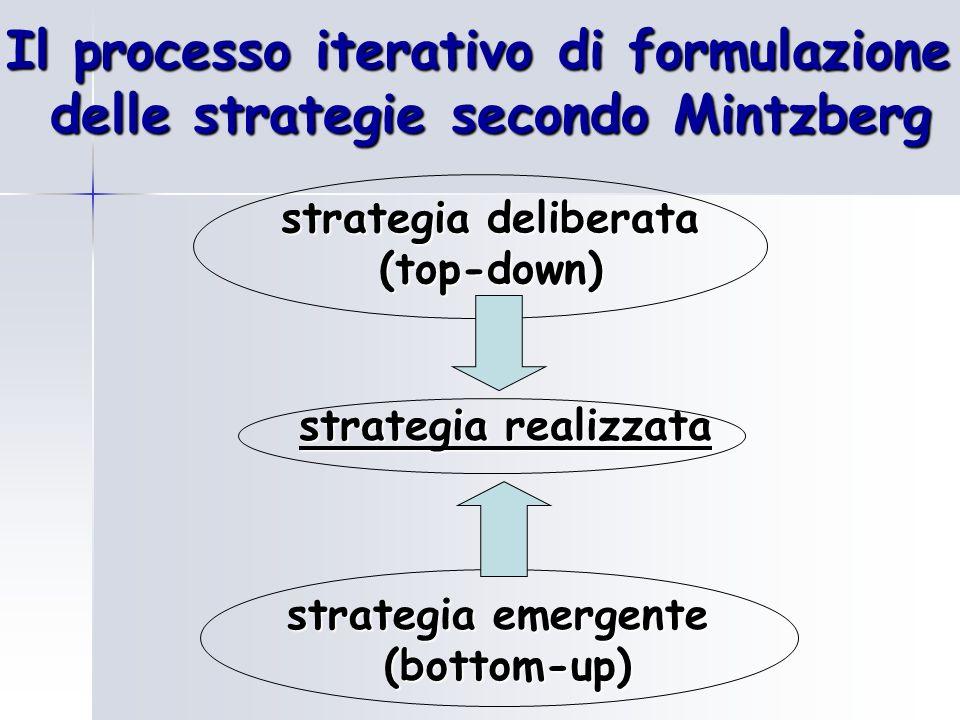 Il processo iterativo di formulazione