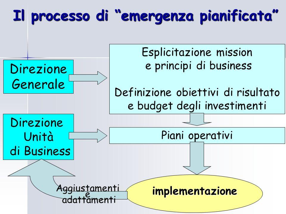 Il processo di emergenza pianificata