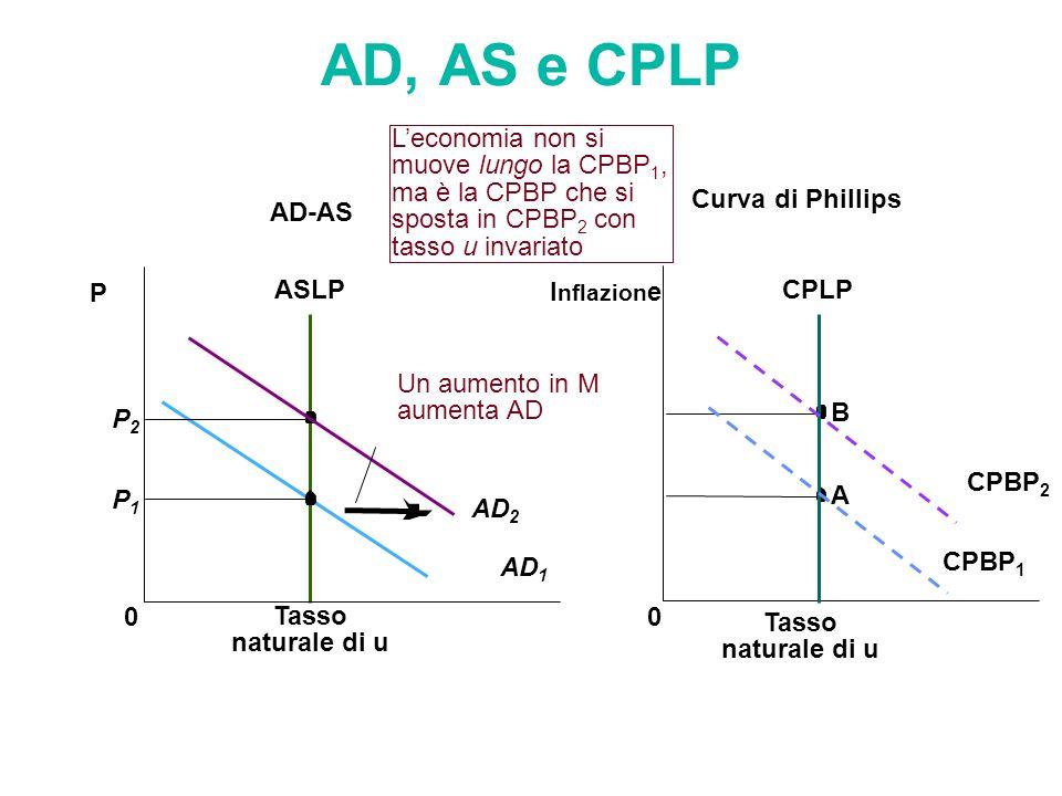 AD, AS e CPLP L'economia non si muove lungo la CPBP1, ma è la CPBP che si sposta in CPBP2 con tasso u invariato.