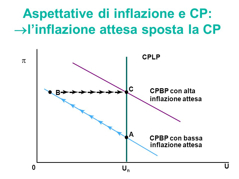 Aspettative di inflazione e CP: l'inflazione attesa sposta la CP