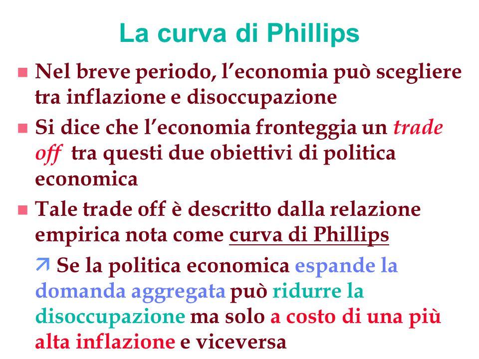 La curva di Phillips Nel breve periodo, l'economia può scegliere tra inflazione e disoccupazione.