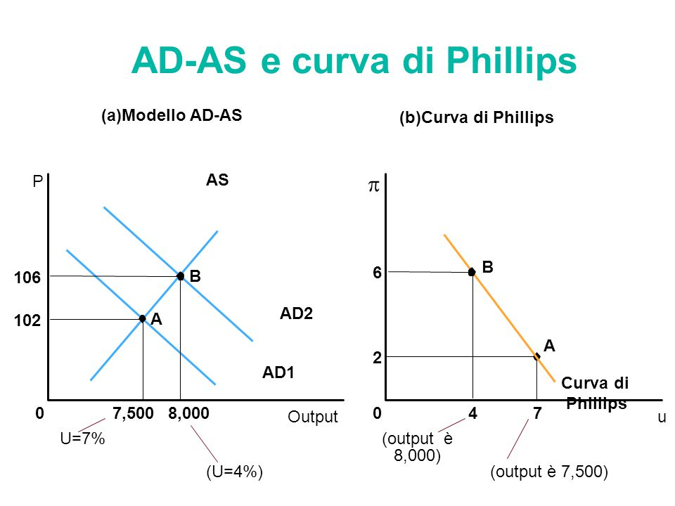 AD-AS e curva di Phillips