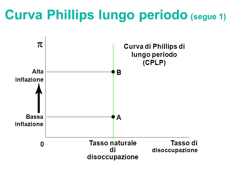 Curva Phillips lungo periodo (segue 1)