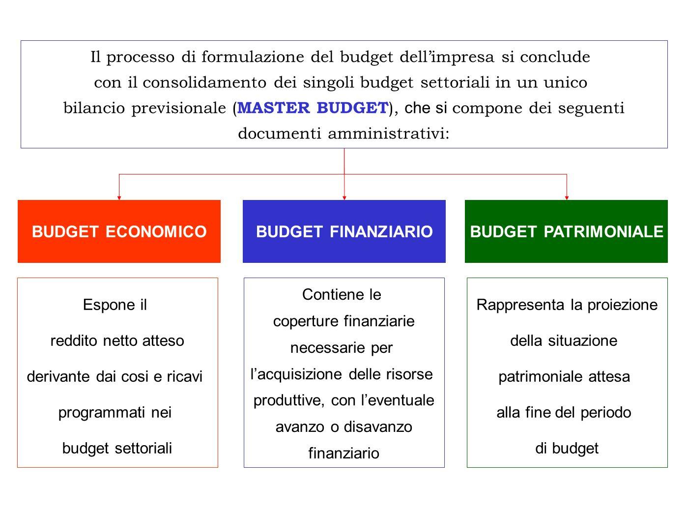 BUDGET ECONOMICO BUDGET FINANZIARIO BUDGET PATRIMONIALE