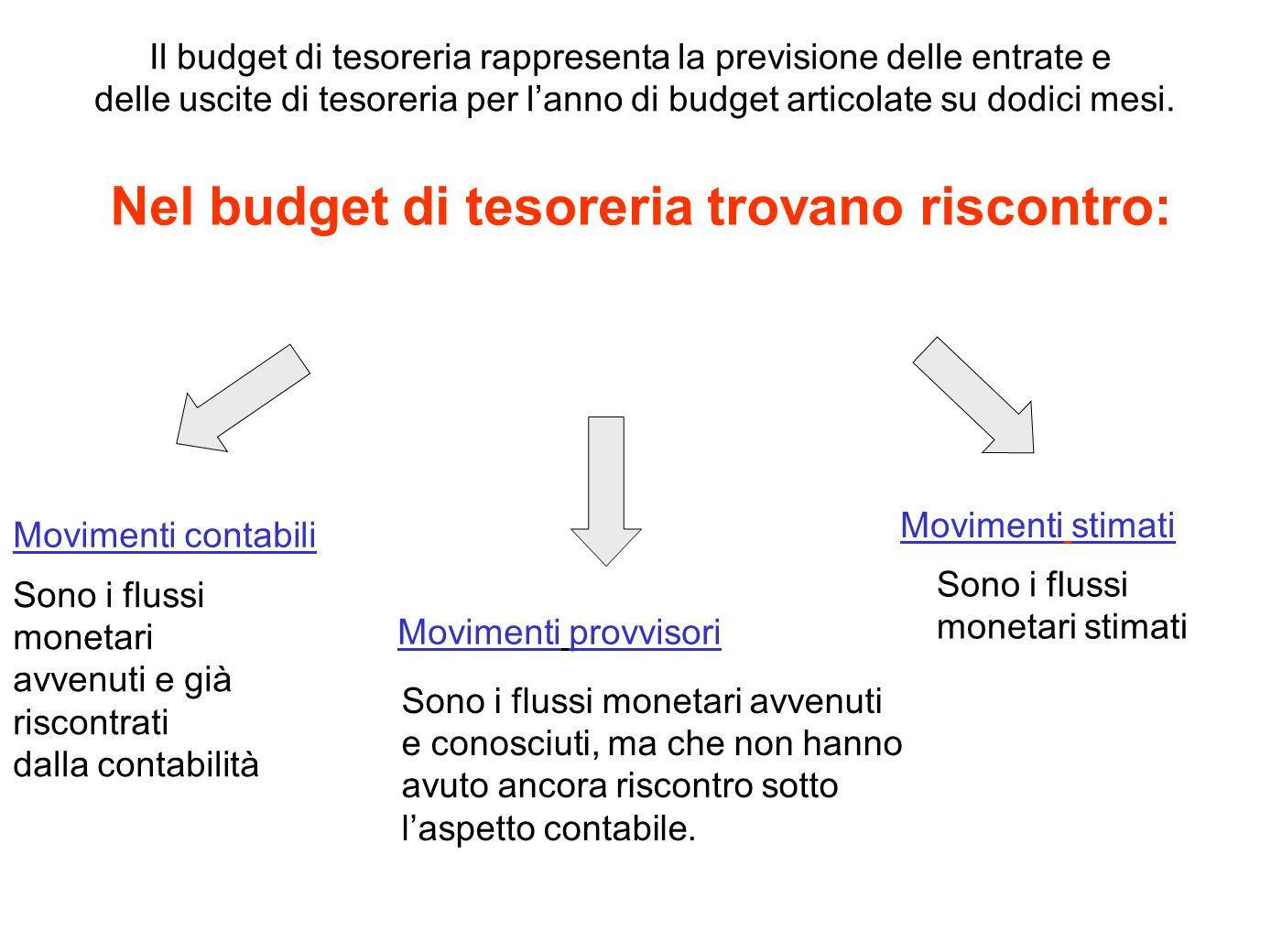 Nel budget di tesoreria trovano riscontro: