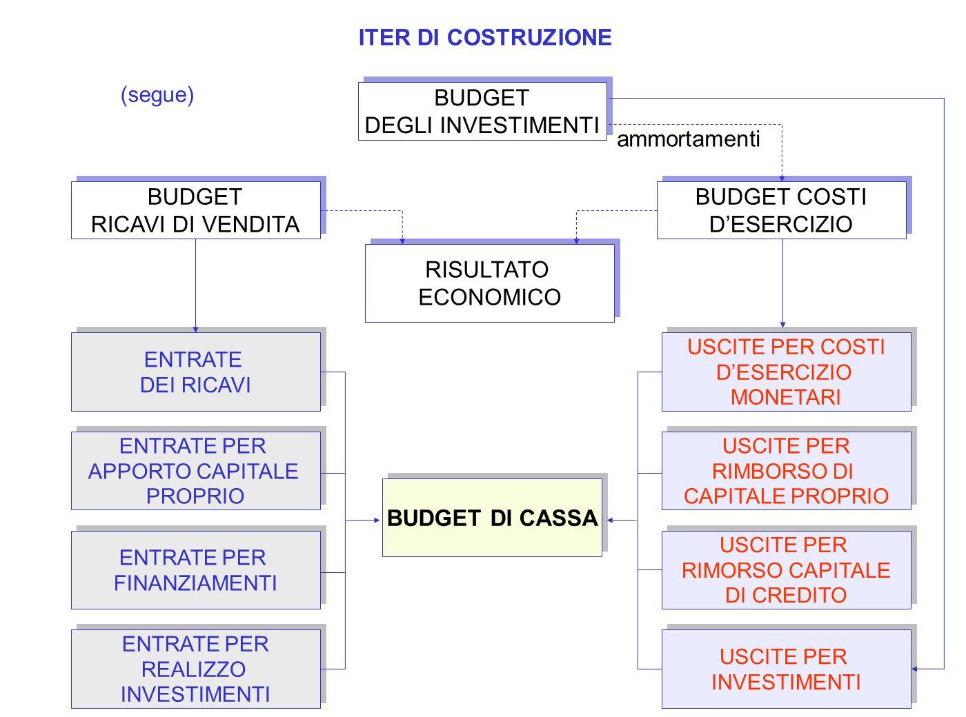 ITER DI COSTRUZIONE BUDGET DI CASSA