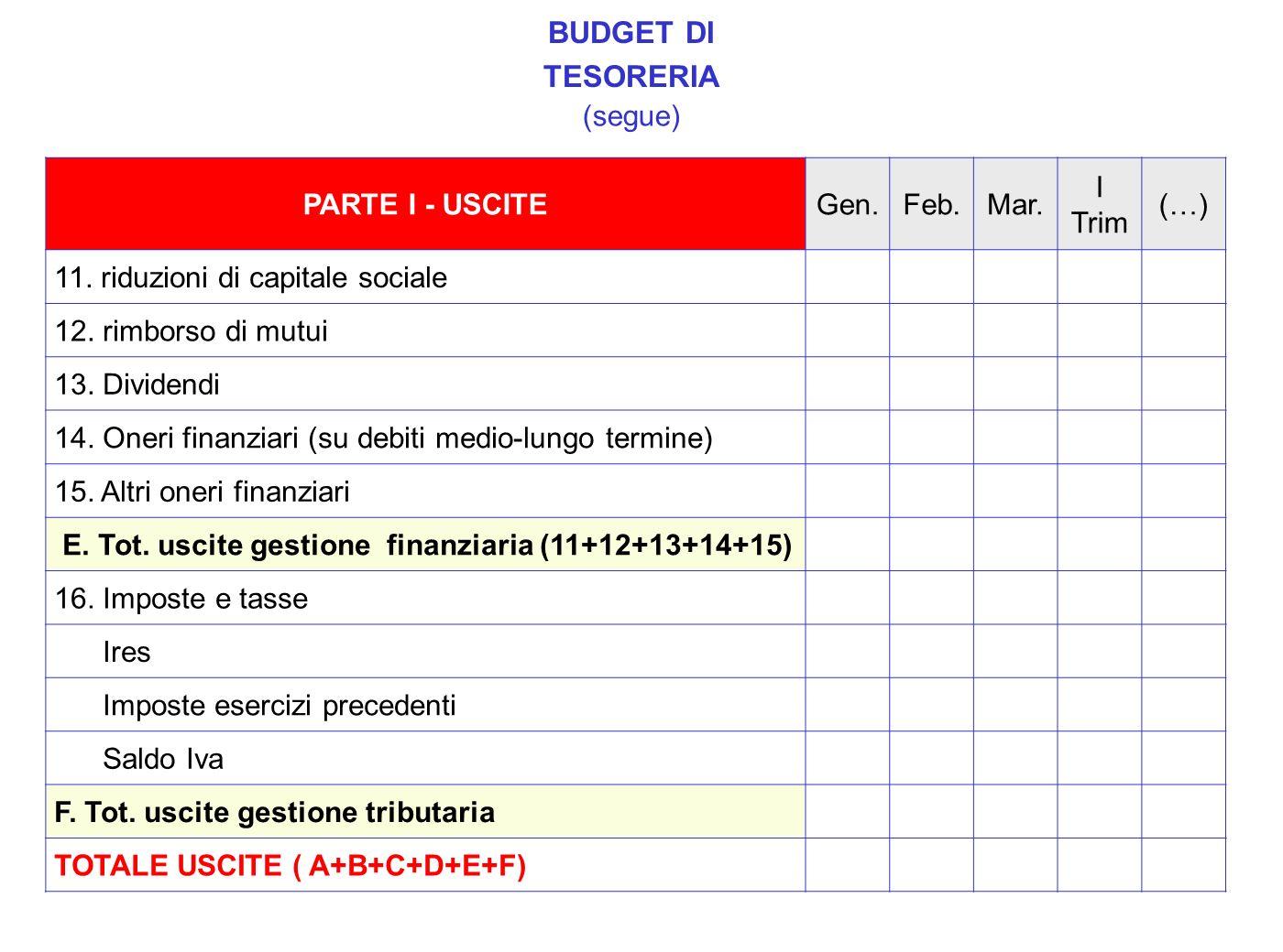 BUDGET DI TESORERIA (segue) PARTE I - USCITE Gen. Feb. Mar. I Trim (…)