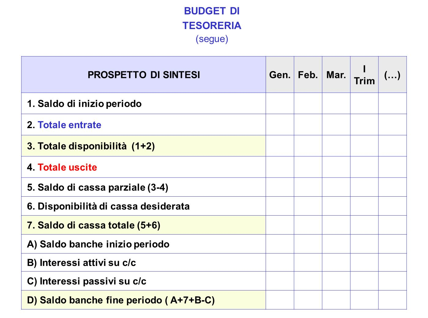 BUDGET DI TESORERIA (segue) PROSPETTO DI SINTESI Gen. Feb. Mar. I Trim