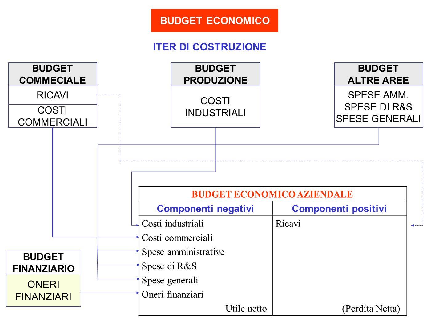 BUDGET ECONOMICO AZIENDALE
