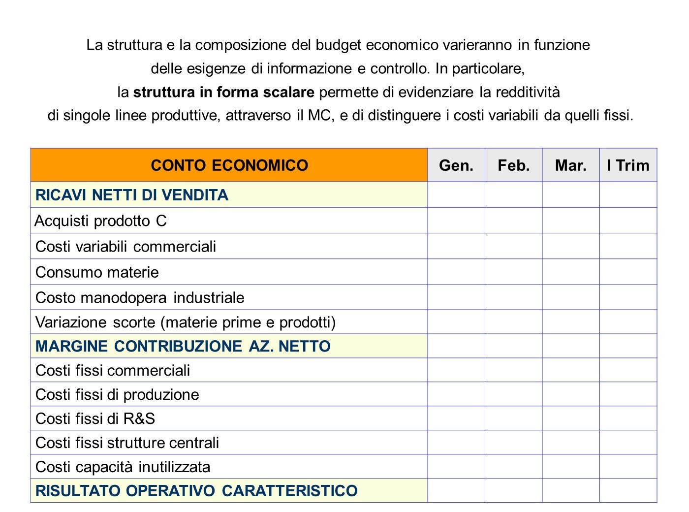CONTO ECONOMICO Gen. Feb. Mar. I Trim