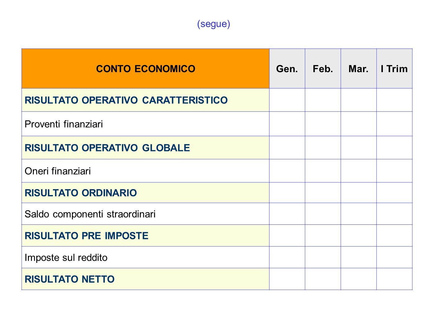 (segue)CONTO ECONOMICO. Gen. Feb. Mar. I Trim. RISULTATO OPERATIVO CARATTERISTICO. Proventi finanziari.