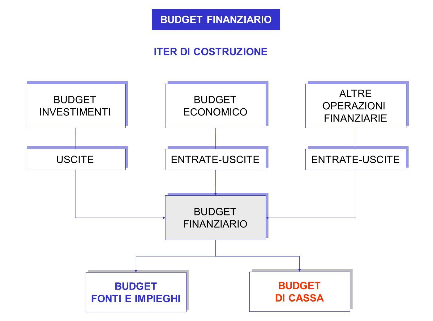 BUDGET FINANZIARIOITER DI COSTRUZIONE. BUDGET. INVESTIMENTI. BUDGET. ECONOMICO. ALTRE. OPERAZIONI. FINANZIARIE.