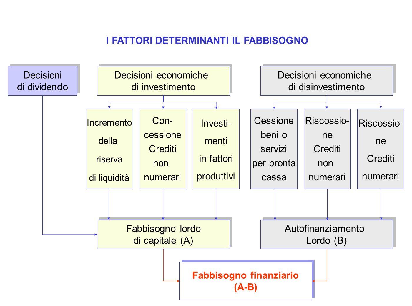 I FATTORI DETERMINANTI IL FABBISOGNO Fabbisogno finanziario