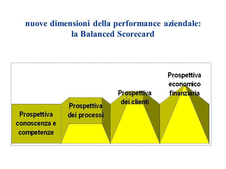 nuove dimensioni della performance aziendale: la Balanced Scorecard