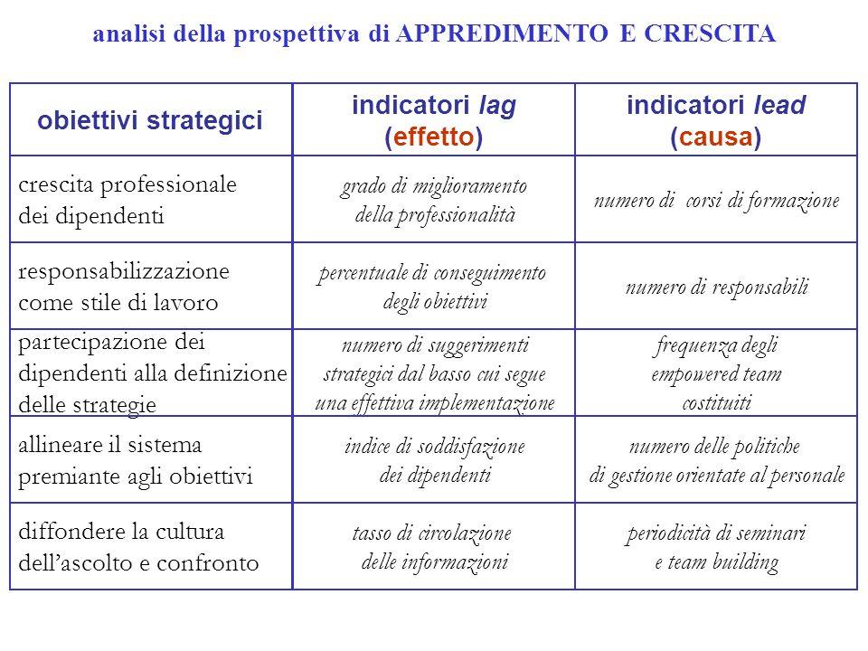 analisi della prospettiva di APPREDIMENTO E CRESCITA