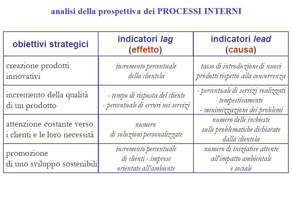 analisi della prospettiva dei PROCESSI INTERNI