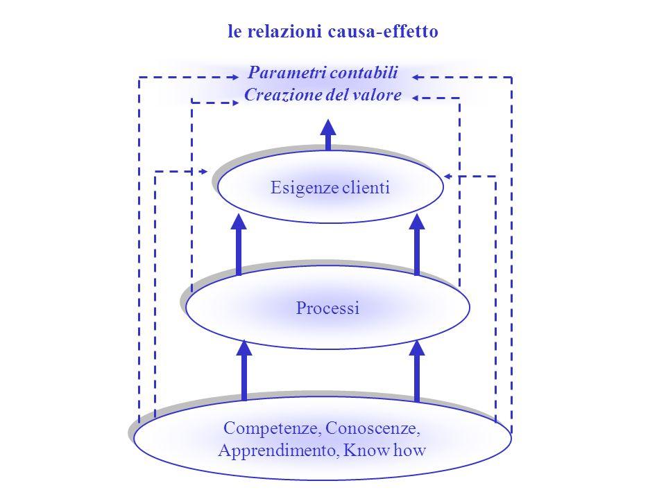 le relazioni causa-effetto
