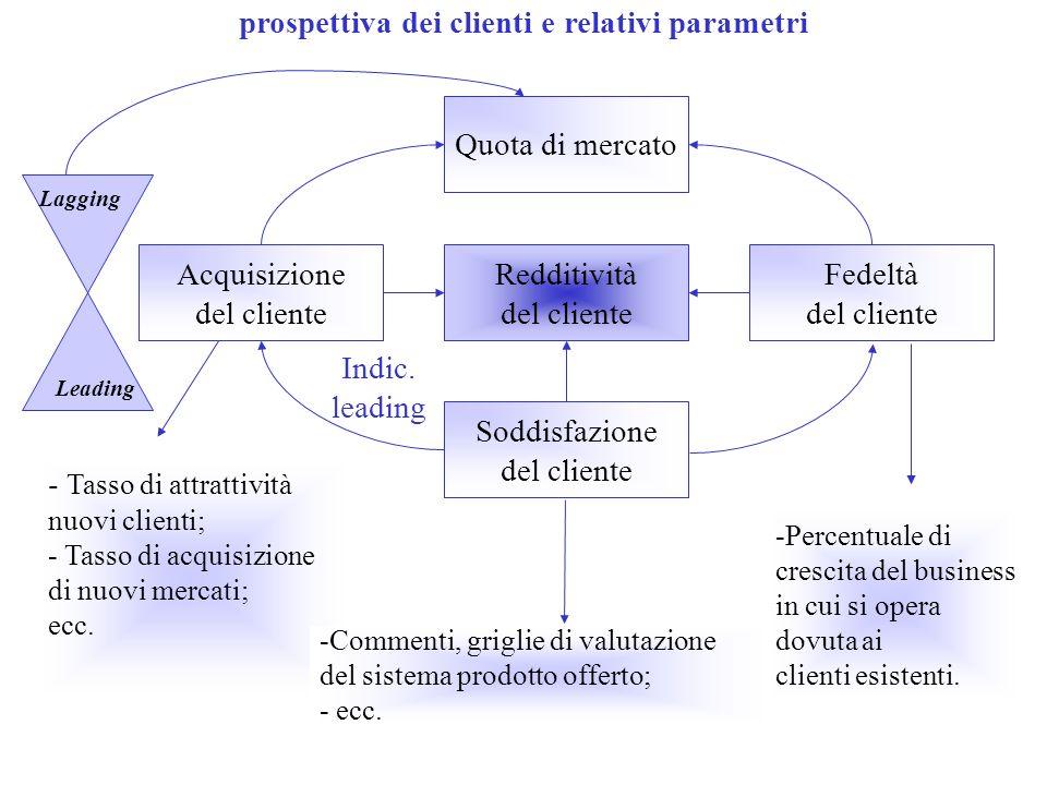 prospettiva dei clienti e relativi parametri