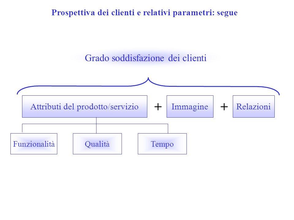 Prospettiva dei clienti e relativi parametri: segue
