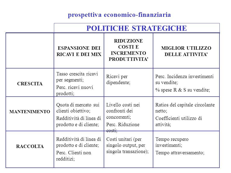 POLITICHE STRATEGICHE