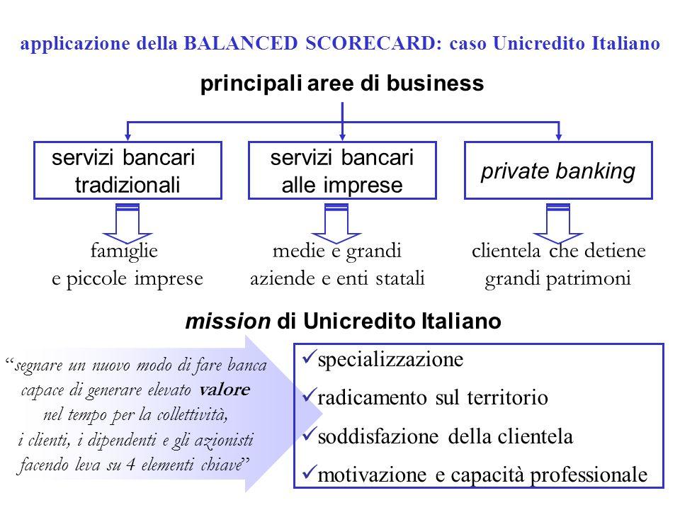 principali aree di business mission di Unicredito Italiano