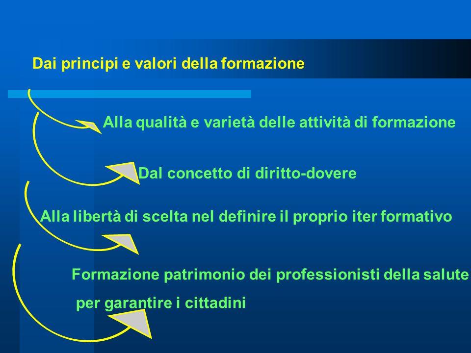 Dai principi e valori della formazione