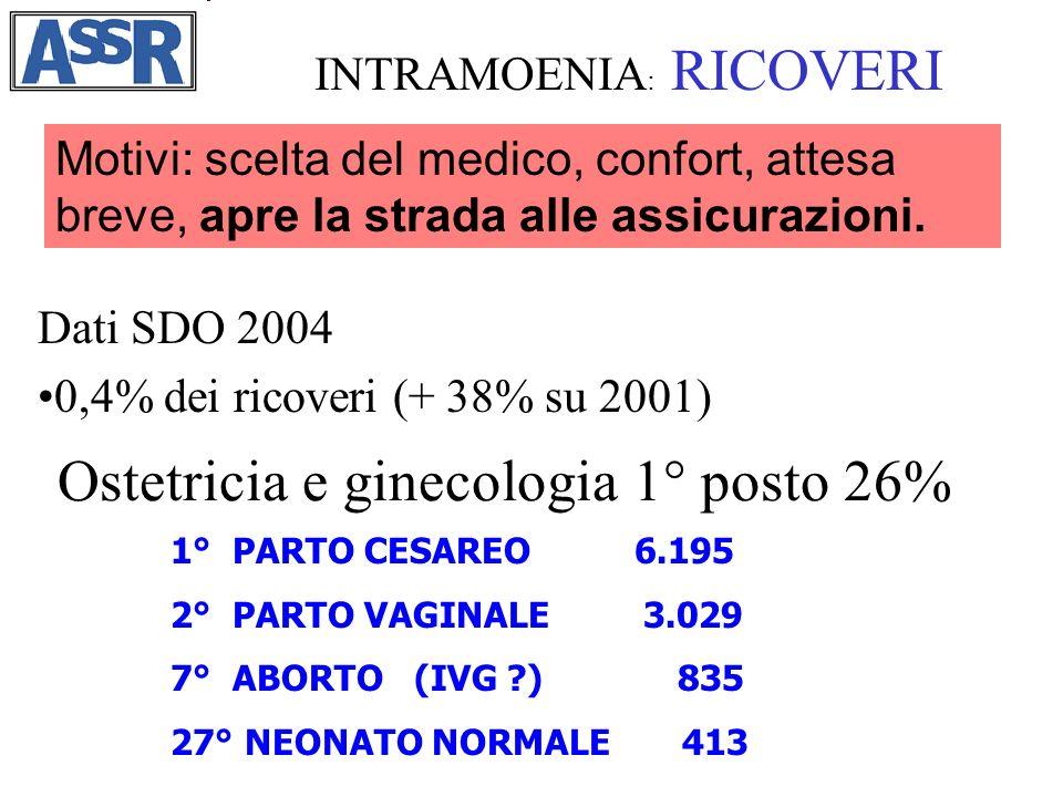 Ostetricia e ginecologia 1° posto 26%