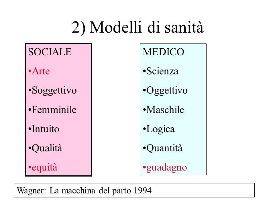 2) Modelli di sanità SOCIALE Arte Soggettivo Femminile Intuito Qualità