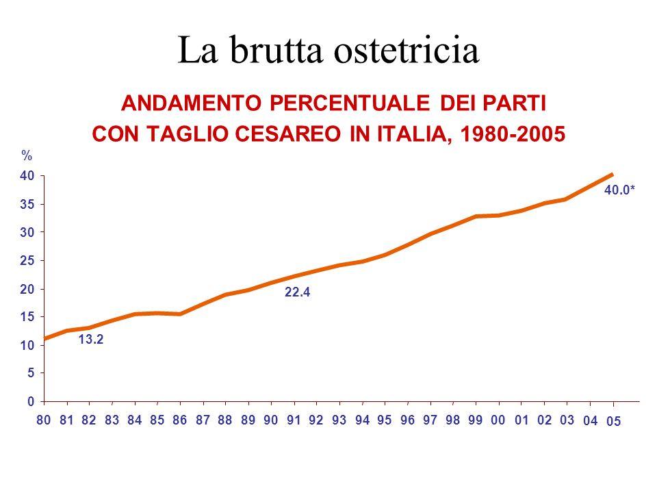 La brutta ostetricia ANDAMENTO PERCENTUALE DEI PARTI CON TAGLIO CESAREO IN ITALIA, 1980-2005