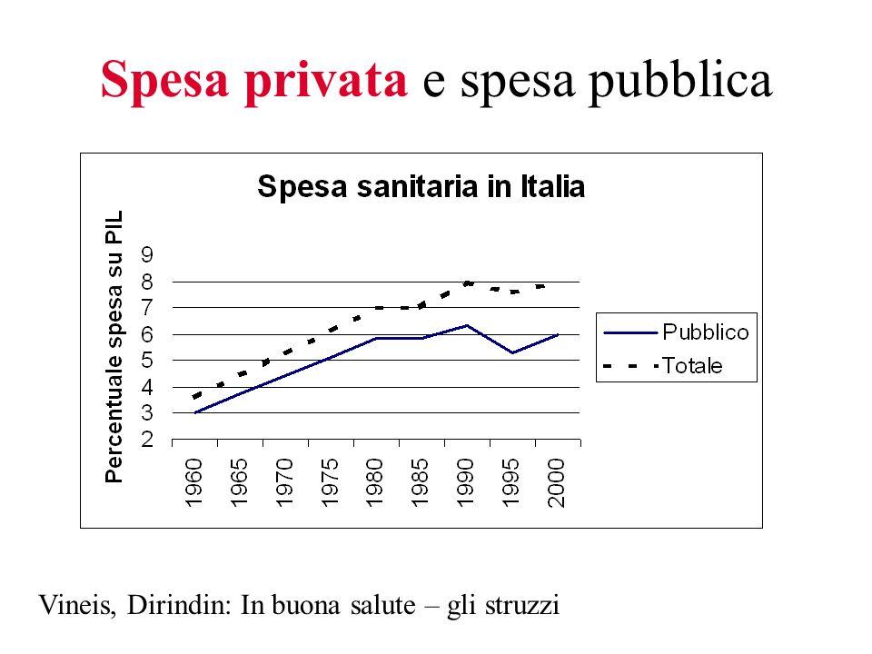 Spesa privata e spesa pubblica