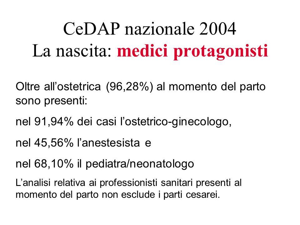 CeDAP nazionale 2004 La nascita: medici protagonisti