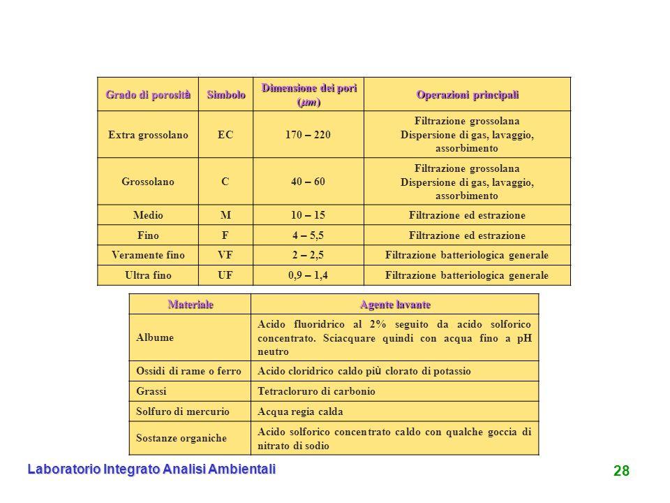 28 Laboratorio Integrato Analisi Ambientali Grado di porosità Simbolo
