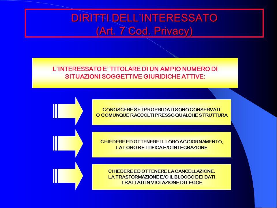 DIRITTI DELL'INTERESSATO (Art. 7 Cod. Privacy)