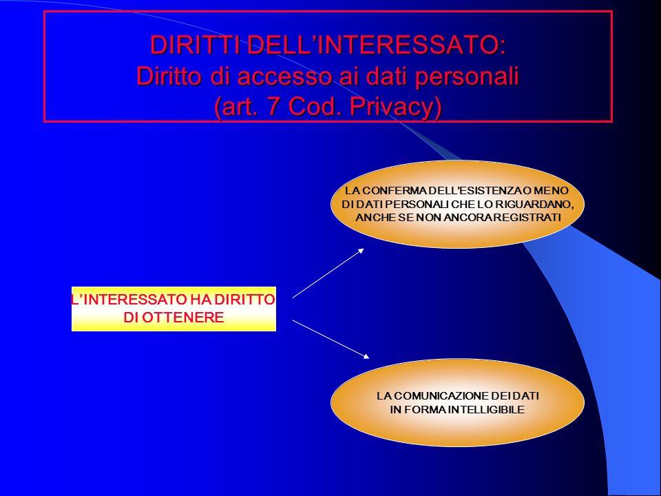 DIRITTI DELL'INTERESSATO: Diritto di accesso ai dati personali (art
