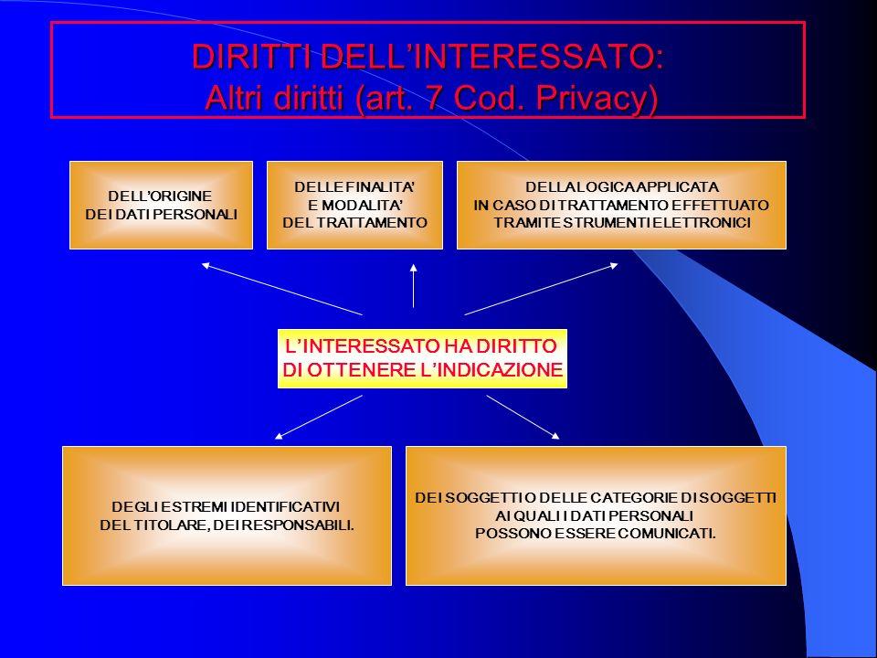 DIRITTI DELL'INTERESSATO: Altri diritti (art. 7 Cod. Privacy)