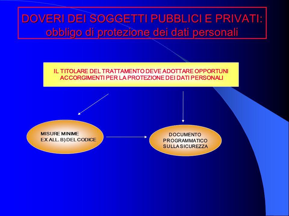 DOVERI DEI SOGGETTI PUBBLICI E PRIVATI: obbligo di protezione dei dati personali