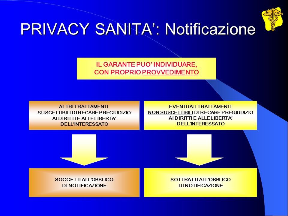 PRIVACY SANITA': Notificazione