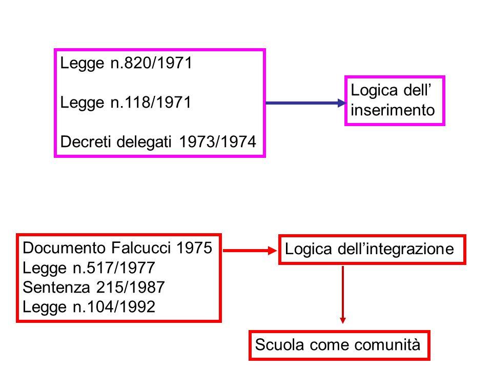 Legge n.820/1971 Legge n.118/1971. Decreti delegati 1973/1974. Logica dell' inserimento. Documento Falcucci 1975.