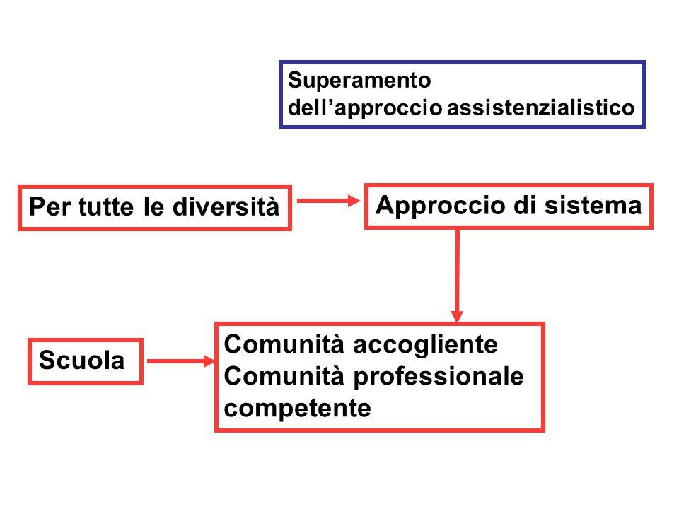 Per tutte le diversità Approccio di sistema Scuola
