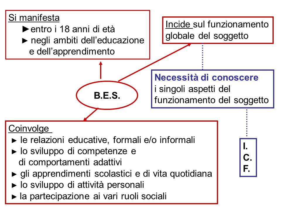 Si manifesta ►entro i 18 anni di età. ► negli ambiti dell'educazione. e dell'apprendimento. Incide sul funzionamento.