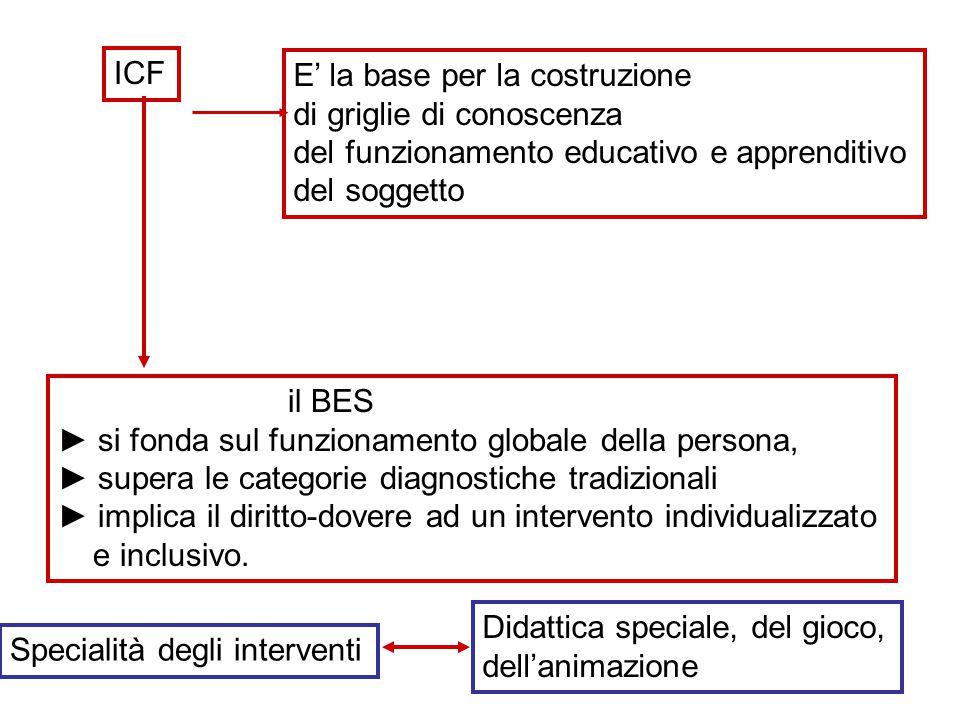 ICF E' la base per la costruzione. di griglie di conoscenza. del funzionamento educativo e apprenditivo.