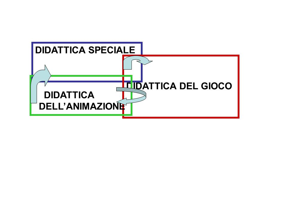 DIDATTICA SPECIALE DIDATTICA DEL GIOCO DIDATTICA DELL'ANIMAZIONE