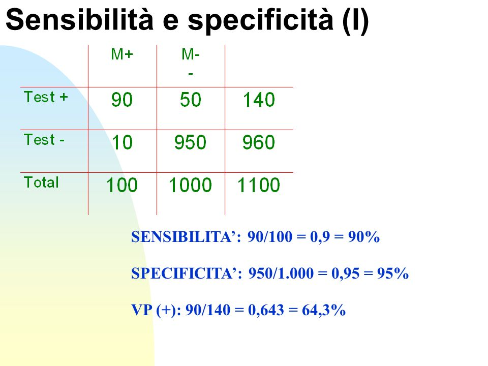 Sensibilità e specificità (I)