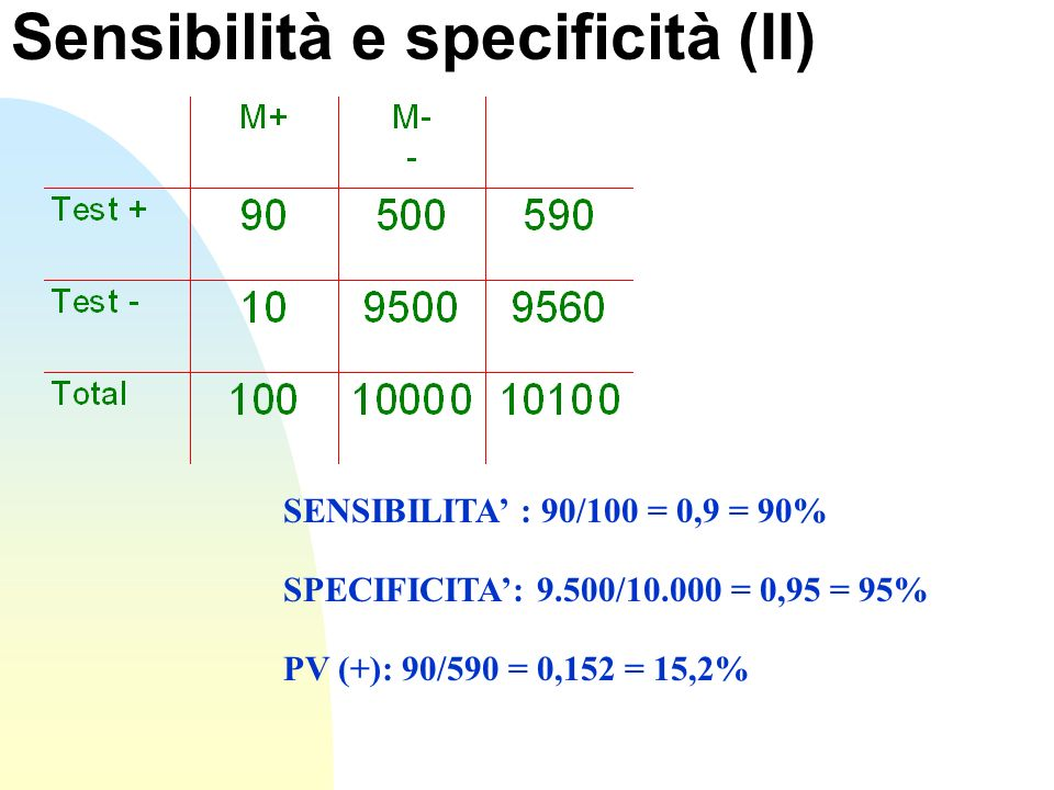 Sensibilità e specificità (II)